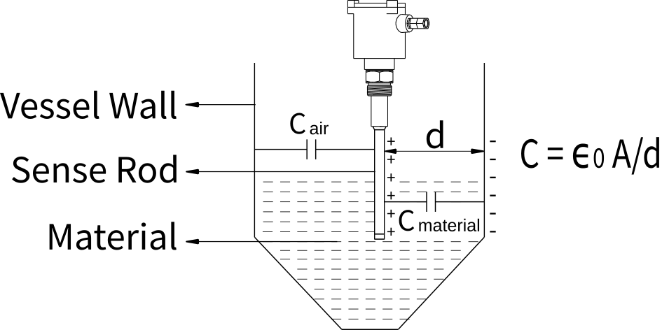 principle of capacitance level sensor