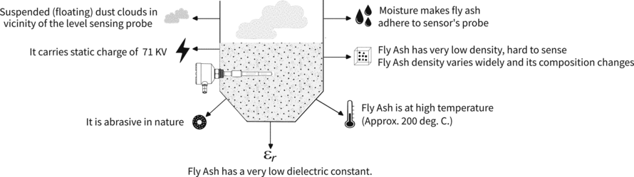 problem during Fly Ash Detection