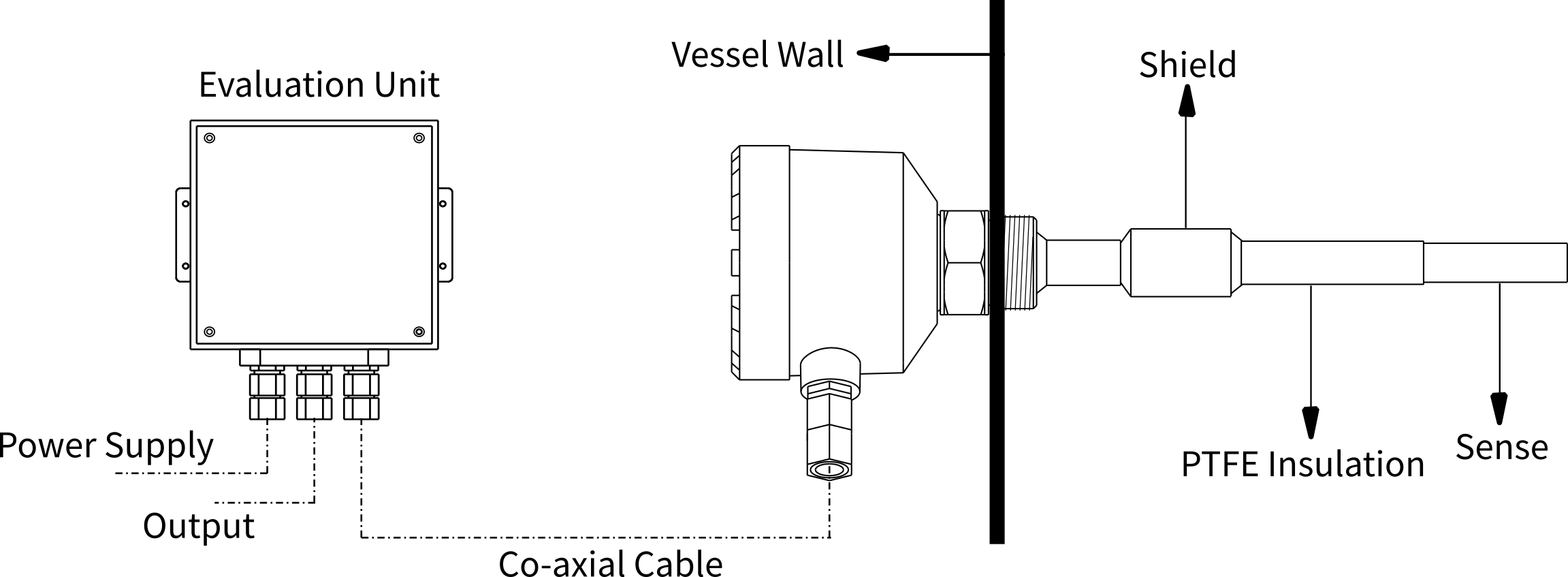 principle of admittance level sensor